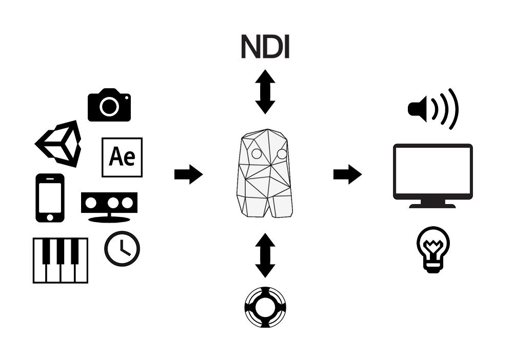 Millumin :: create audiovisual and interactive shows